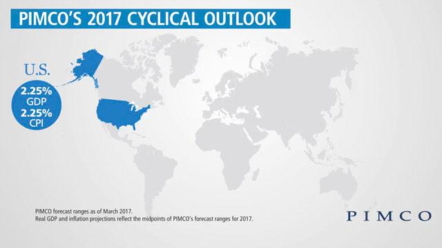 U.S. Outlook for Growth and Inflation
