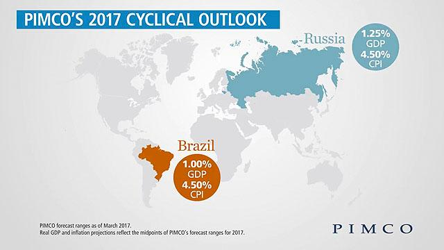 Emerging Market Economy Outlook
