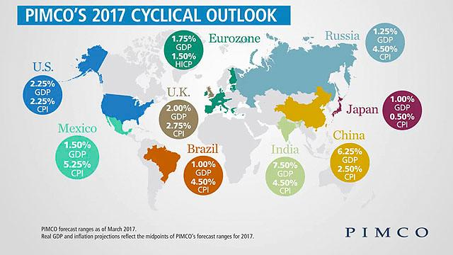 Outlook for the Global Economy